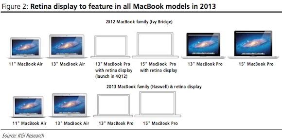 macbook_lineup_2012_2013