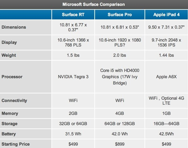 surfaceprocomparison