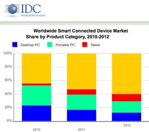 idc_connected_devices_2010_2012
