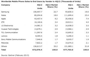 vendite cellulari mondiali