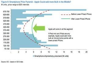 jpmorgan_smartphone_price_pyramid