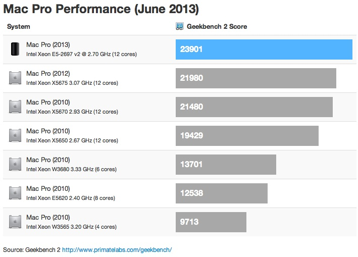 mac_pro_2013_geekbench_comparison