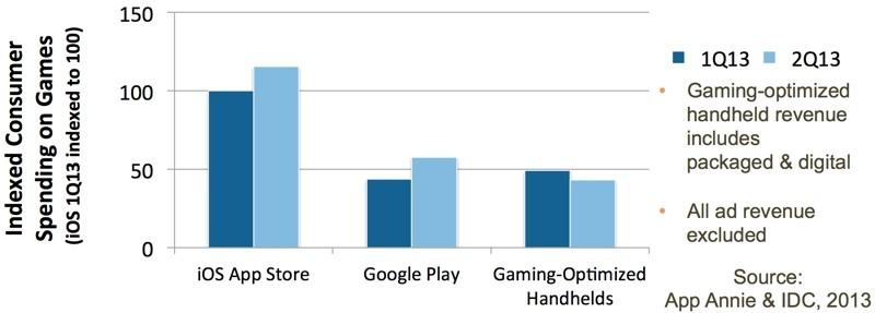 gamesrevenuecomparison