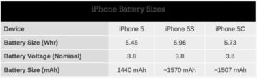 Batteria iPhone: autonomia, caratteristiche e come aumentare la velocità di ricarica