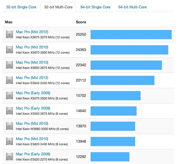 benchmarks mac pro