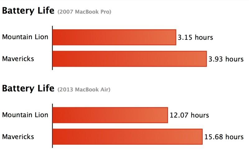 mavericks consuma meno batteria