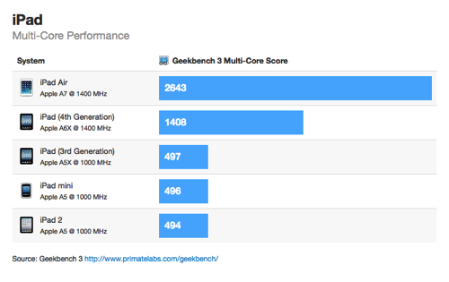 ipad air benchmarks