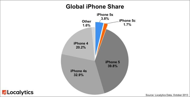 mercato degli iphone