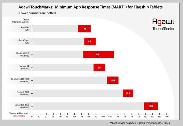 velocità touch dei tablet