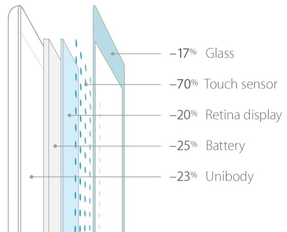 schermi igzo per ipad