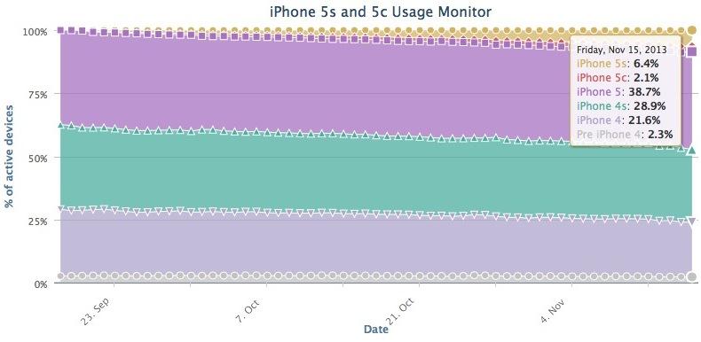 mercato iphone