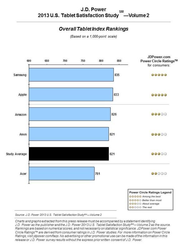 classifica soddisfazione tablet jdpower