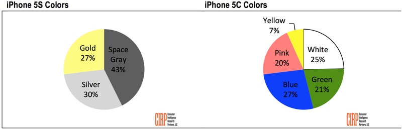colore iphone
