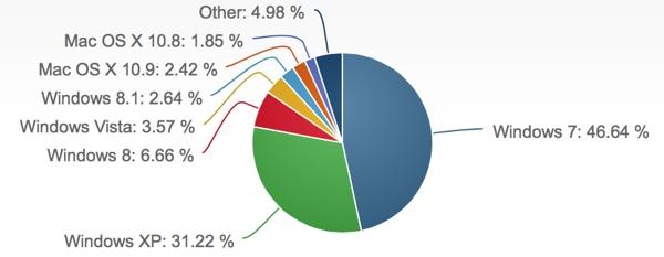 mercato sistema operativo pc