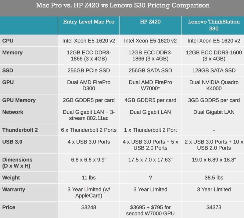 mac pro comparazione prezzi