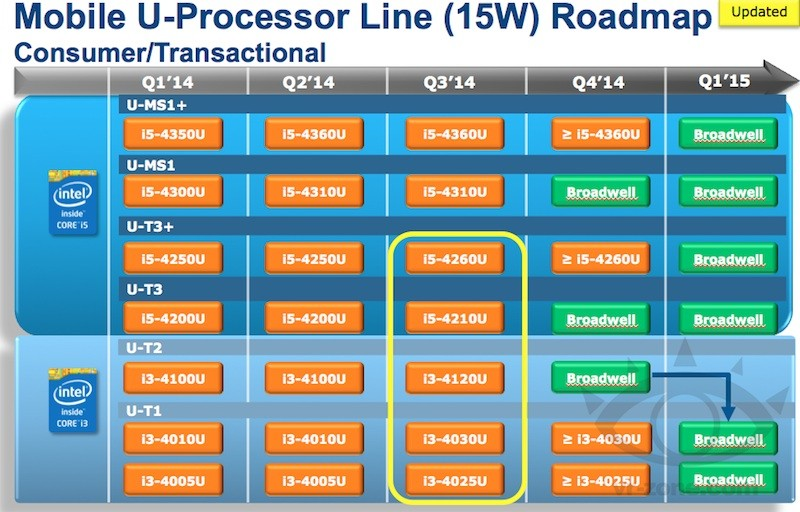 roadmap processori intel