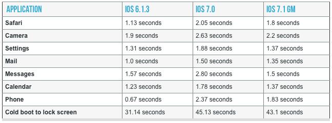 ios 7.1 e iphone 4
