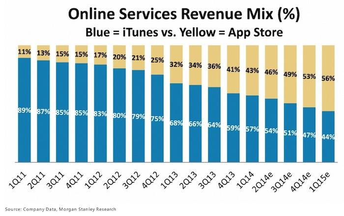 servizi online itunes