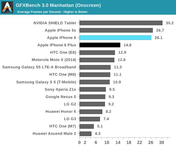iphone 6 gpu
