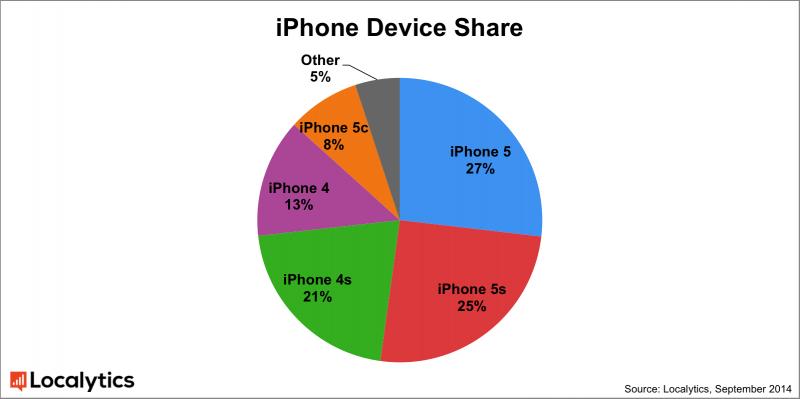 iphone share