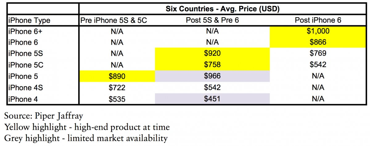 prezzo iphone