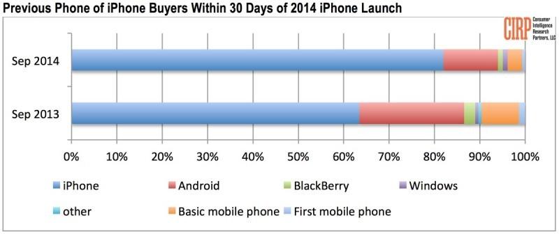 acquirenti iphone