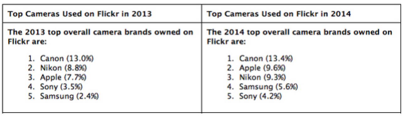 flickr fotocamere