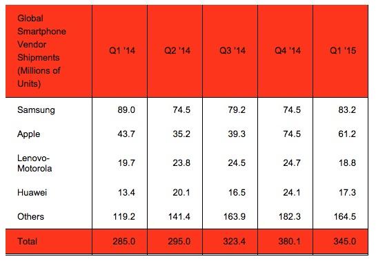 Strategy-Analytics-Q1-2015