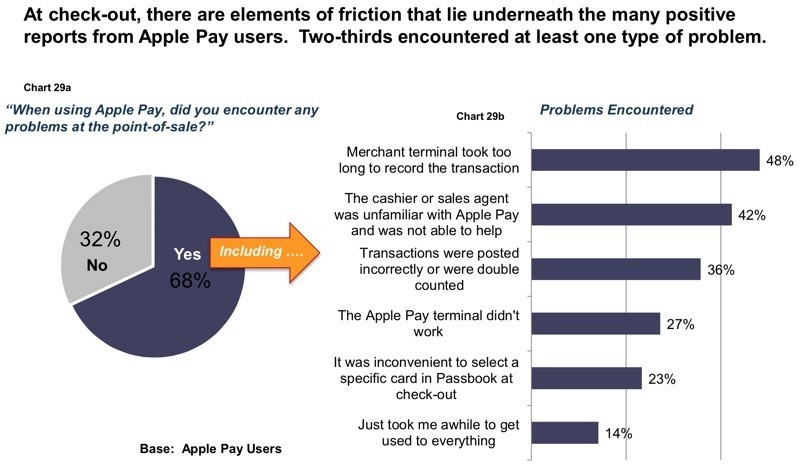problemi apple pay