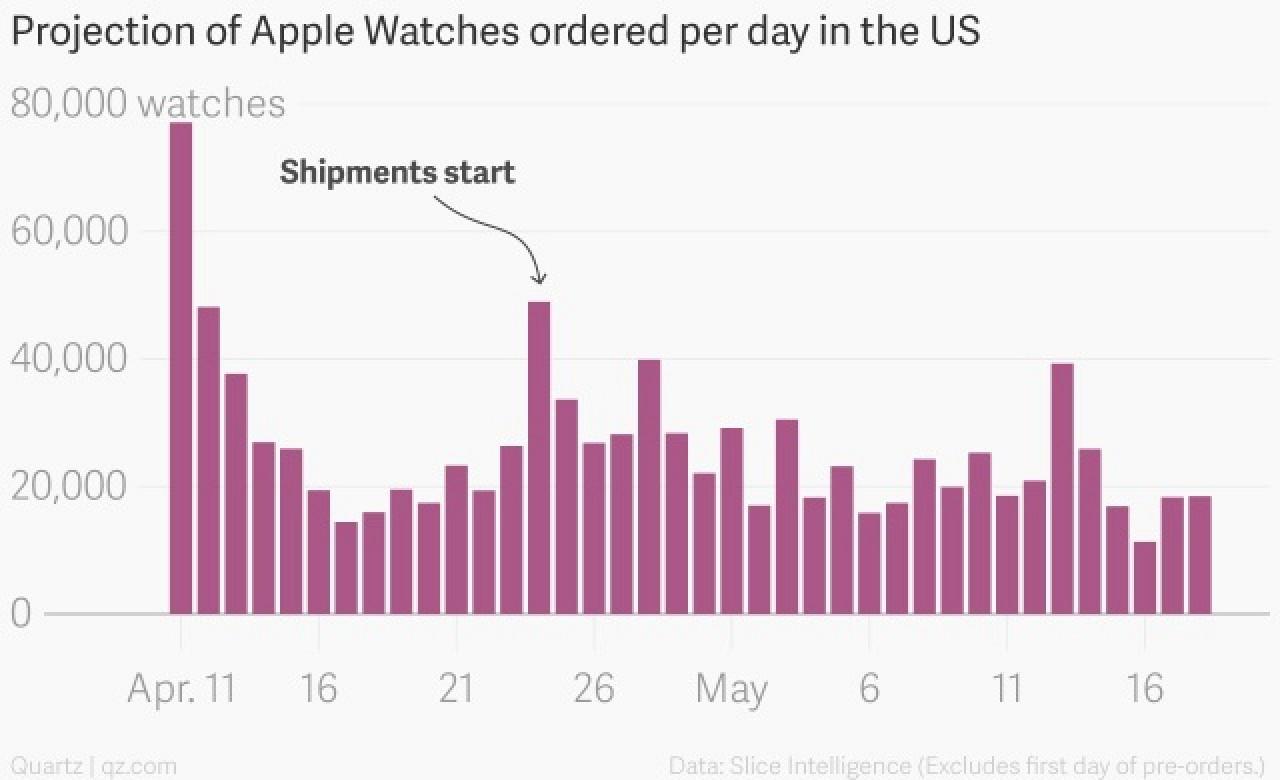 apple watch vendite