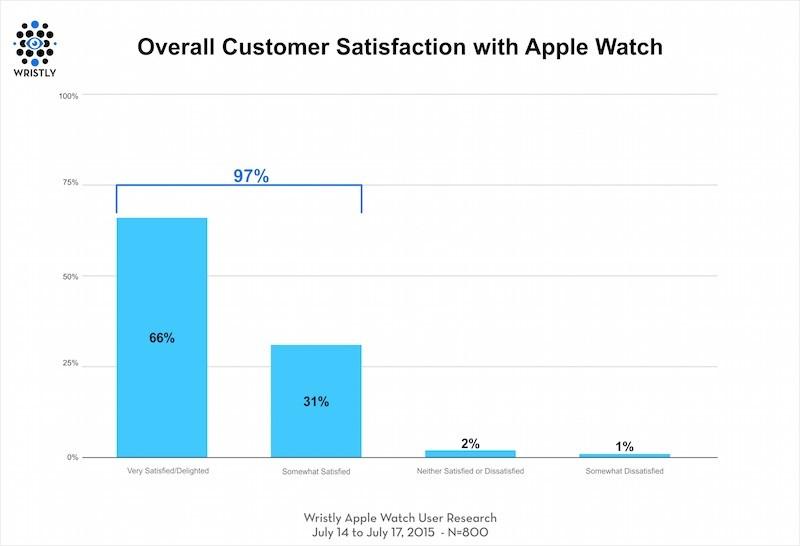 soddisfazione apple watch
