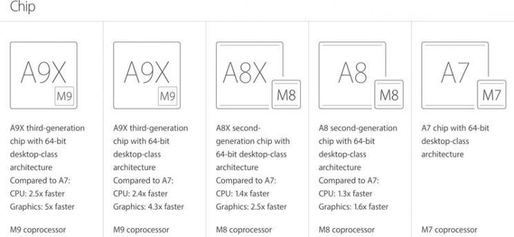 a9x ipad pro