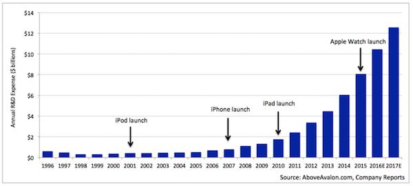 apple spesa ricerca e sviluppo