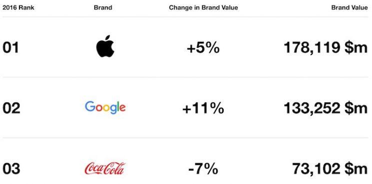 interbrand-apple-2016