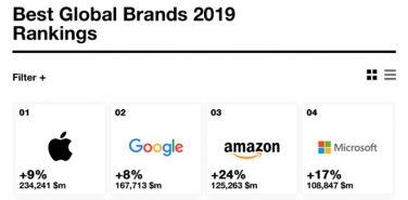 Apple è il marchio più potente al mondo per il settimo anno consecutivo